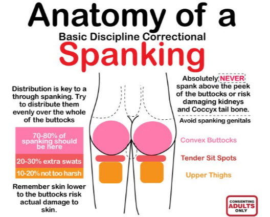 Guide to Spanking
